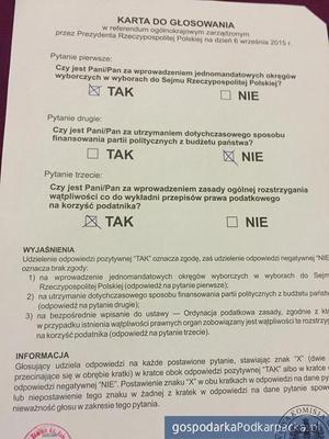 Wyniki referendum 2015 na Podkarpaciu