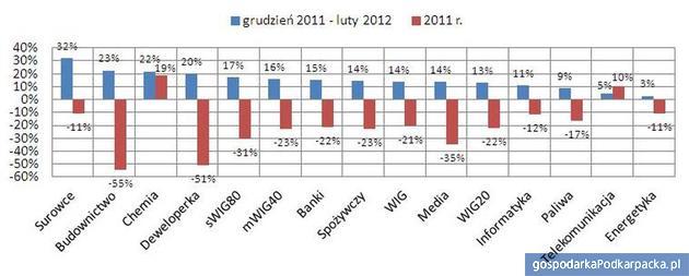 Źródło: Wyliczenia Open Finance na podstawie danych GPW