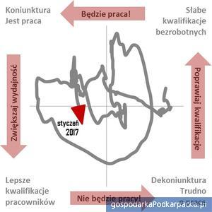 Wykres został podzielony na cztery części obrazujące stan rynku ofert pracy, zinterpretowany na wykresie. Na osi poziomej odznaczono zmiany stopy bezrobocia w skali roku a na osi pionowej – Barometru Ofert Pracy. Strzałka na krzywej oznacza aktualną sytuację, a jej zwrot – przewidywany kierunek przyszłych zmian.