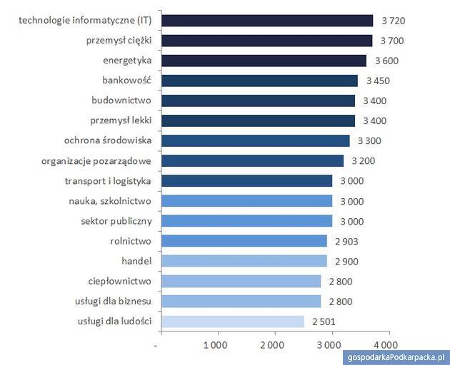 Mediany wynagrodzeń całkowitych w województwie podkarpackim wróżnych branżach w2016 roku (brutto wzł). Źródło: Ogólnopolskie Badanie Wynagrodzeń przeprowadzone przez Sedlak & Sedlak w2016 roku