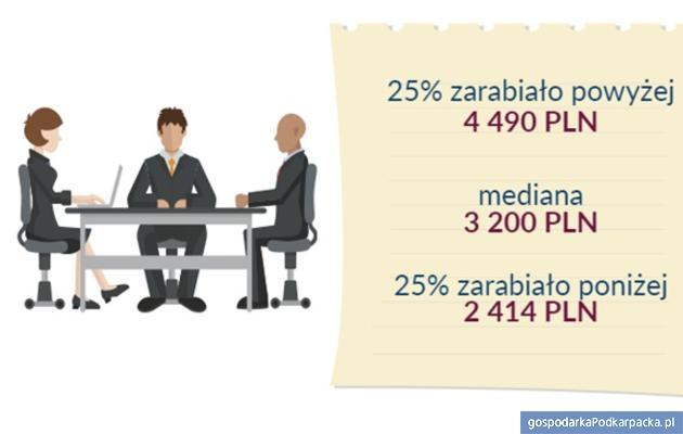 Mediany wynagrodzeń całkowitych wwojewództwie podkarpackim w2016 roku (brutto wzł) Źródło: Ogólnopolskie Badanie Wynagrodzeń przeprowadzone przez Sedlak & Sedlak w2016 roku