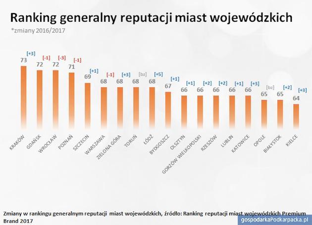 """Rzeszów w """"Rankingu reputacji miast wojewódzkich Premium Brand 2017"""""""