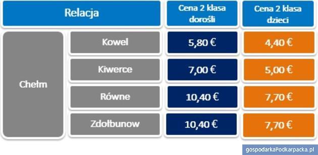 Nowe połączenie PKP Intercity na Ukrainę