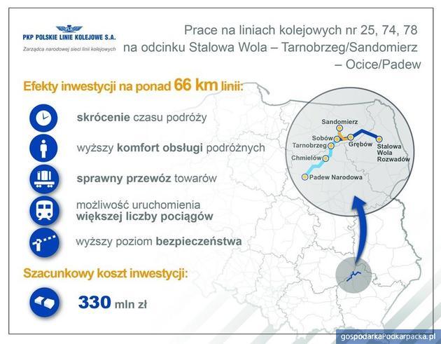 Przetarg na projekt remontu linii kolejowej na Padew – Stalowa Wola