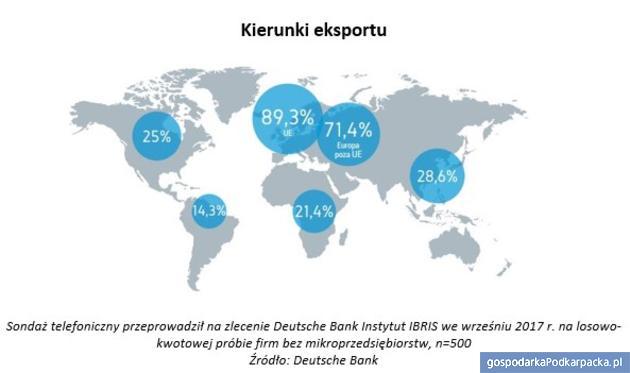 Plany eksportowe polskich firm