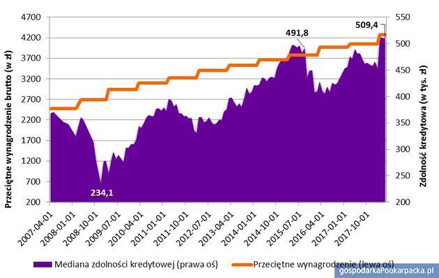 Mediana zdolności kredytowej 3-os. rodziny z dochodem równym dwóch średnim krajowym (dług w PLN) Opracowanie Open Finance. Stan na 18.05.2018r. Dane od 2017 roku na podstawie ankiet przeprowadzanych w bankach. Zmiana wynagrodzenia raz na rok (w marcu)