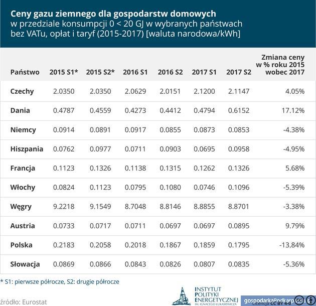 Geopolityczne oraz makroekonomiczne uwarunkowania wzrostu ceny paliw. Opinia Instytutu Łukasiewicza