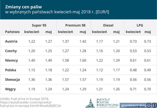Ceny paliw w Polsce 10 listopada 2017