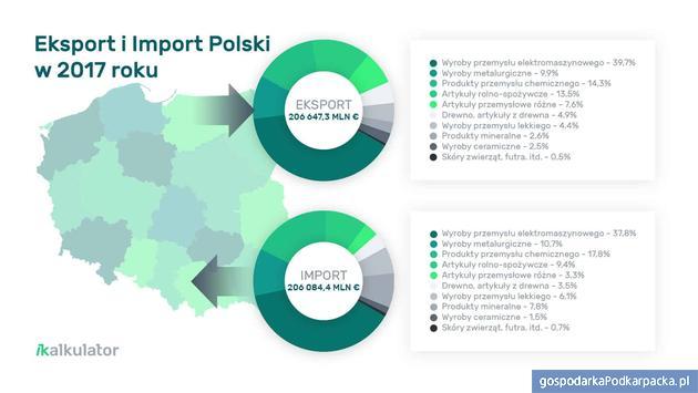 Kierunki eksportu z Polski