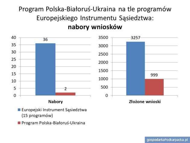 Program Polska-Białoruś-Ukraina  cieszy się dużym zainteresowaniem