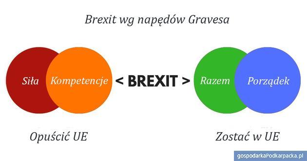Dlaczego Brexit wygrał?