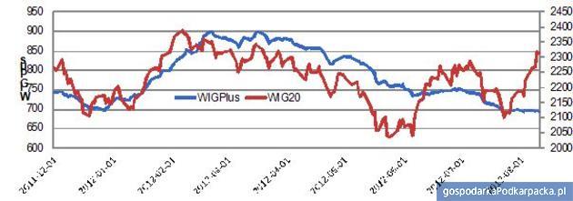 Zmiany WIG20 i WIG Plus, źródło: Open Finance na podstawie danych GPW