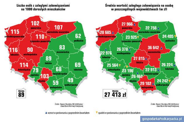 Długi Polaków – Podkarpackie na tle kraju