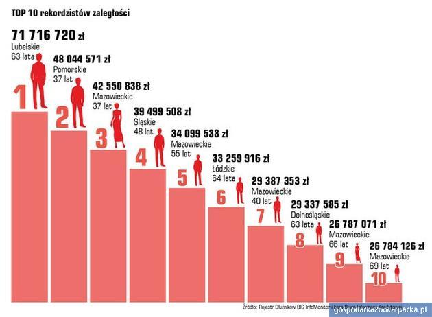 Zadłużenie Polaków w III kwartale 2019 r. Podkarpackie na tle kraju