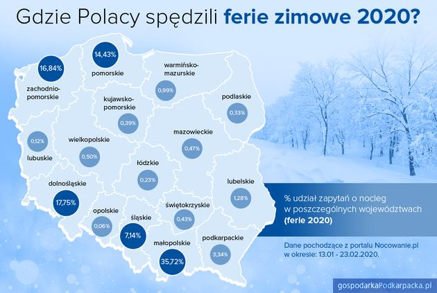 Wybory turystów podczas ferii zimowych 2020. Podkarpackie na tle kraju
