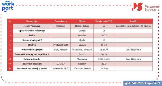 Jakie stawki oferują polskie firmy Ukraińcom? Dane za luty 2020 r.