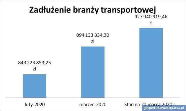 Rosną długi branży transportowej