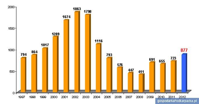 Liczba upadłości w Polsce w ciągu ostanich 15 lat. Źródło Coface