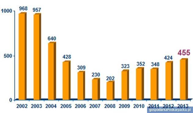Postanowienia  upadłościowe w Polsce w I półroczach lat 2002-2013.  wg Ogólnopolskiego Informatora Upadłościowego Coface