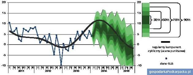 Produkcja sprzedana przemysłu [%] r/r, dane miesięczne: prognoza i analiza cykliczności Źródło: Raport ISR, PARP